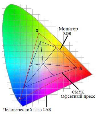Это пространство получается из cie 1931 xyz преобразованиями