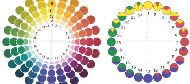 Цветовой круг Шугаева